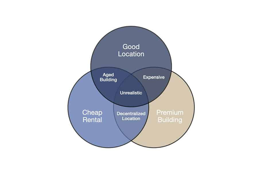 The 3 Circles Rule For Leasing An Office Space